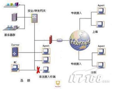 Chinasec在手机研发行业中的应用